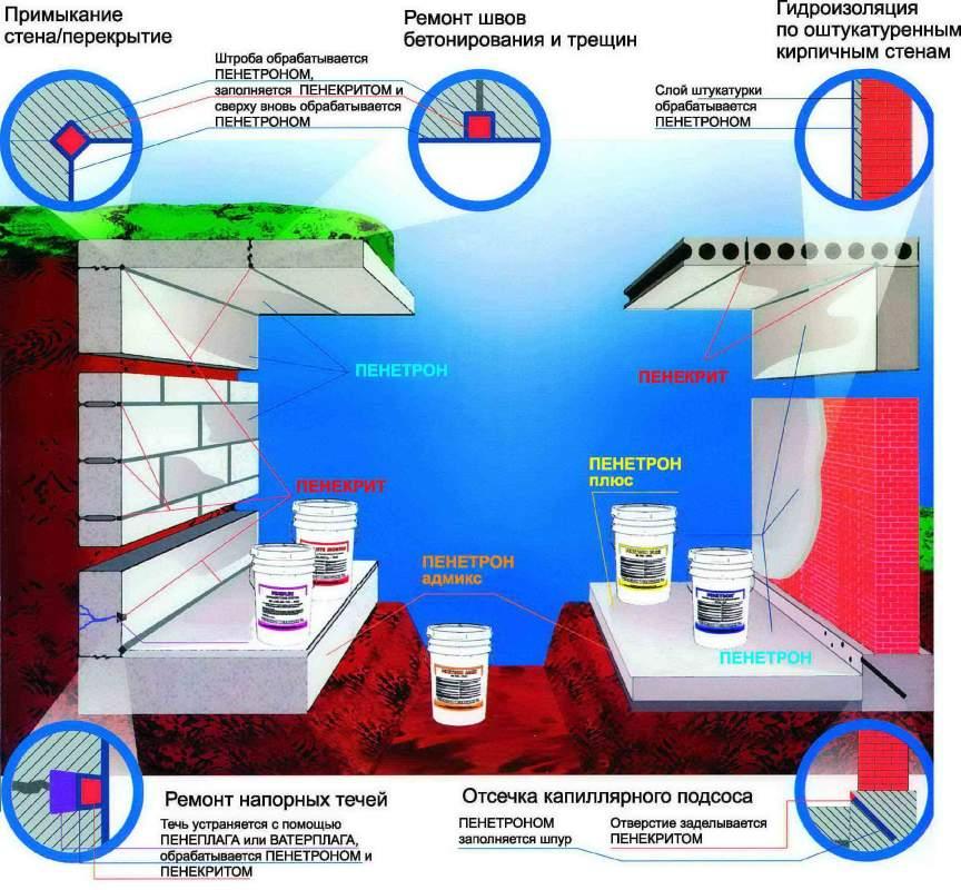 Купить Гидроизоляция по Низким ценам, Пенетрон, Пенекрит, Пенеплаг, Пенетрон Адмикс, Ватерплаг