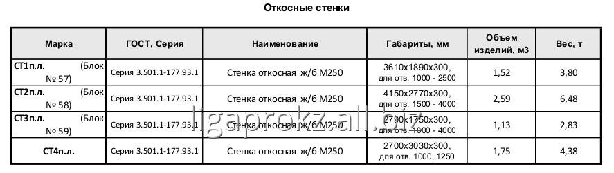 Стенка откосная железобетонная М250