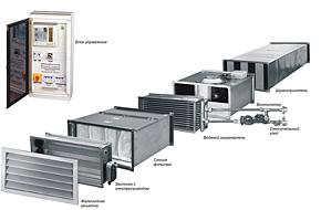 Канальный вентилятор, нагреватель, охладитель, клапан