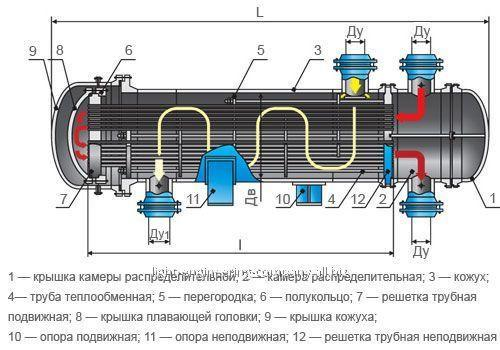 Аппарат теплообменный типа ТП и ТУ