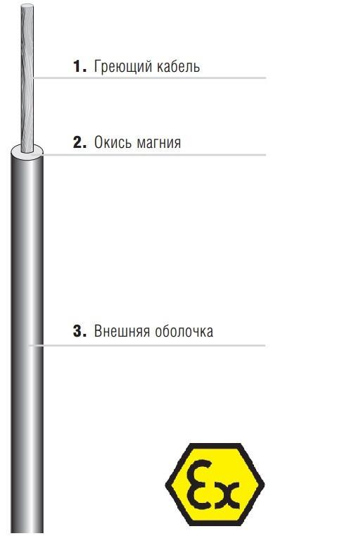 Одножильный нагревательный кабель с минеральной изоляцией, тип 27-3833-20490011