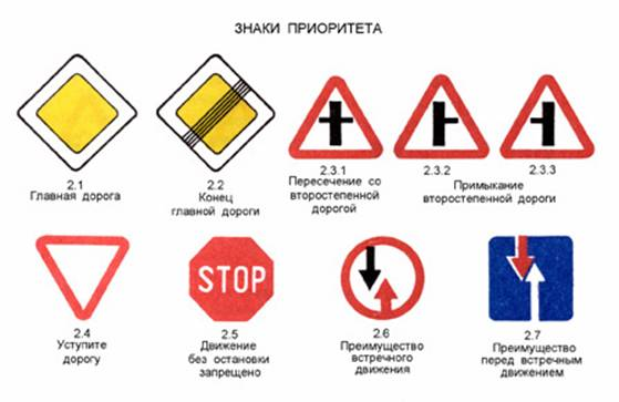 дорожные знаки приоритета в картинках