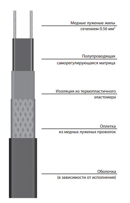 Саморегулирующаяся электрическая нагревательная лента ССТ 27VR2-F