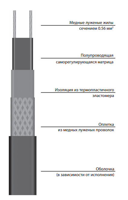 Саморегулирующаяся электрическая нагревательная лента ССТ 17VR2-F