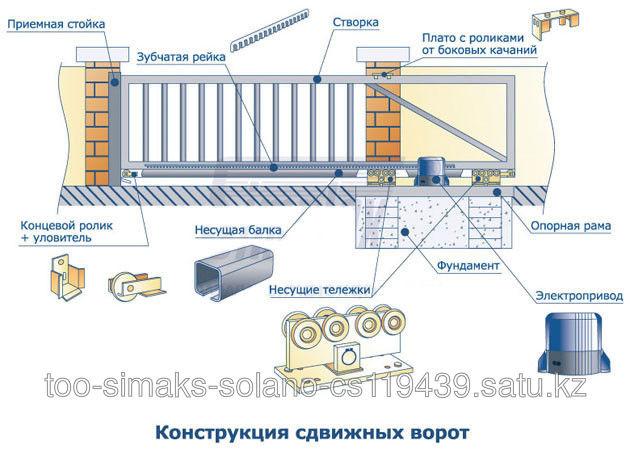 Фурнитура для откатных ворот до 500 кг