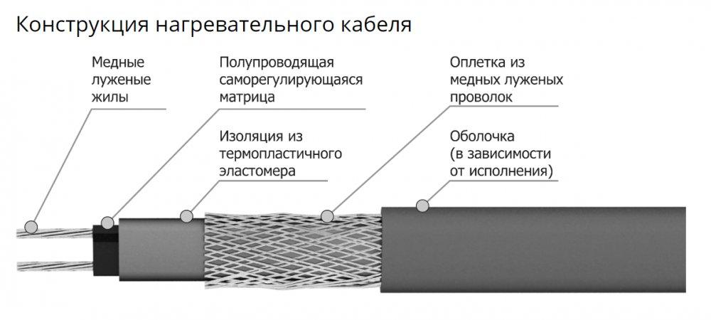 Кабель нагревательный саморегулирующийся ССТ Freezstop-30