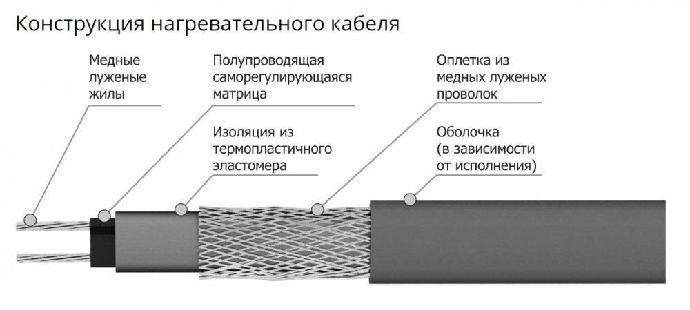 Кабель нагревательный саморегулирующийся ССТ Freezstop-S10