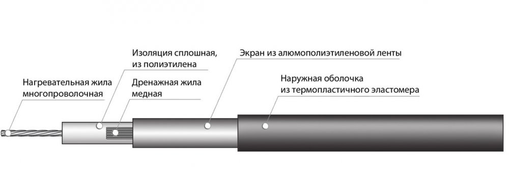 Секция нагревательная кабельная ССТ 20НСКТ3-1010-040