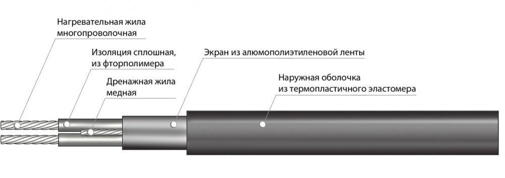 Секция нагревательная кабельная ССТ 30МНТ2-1300-040