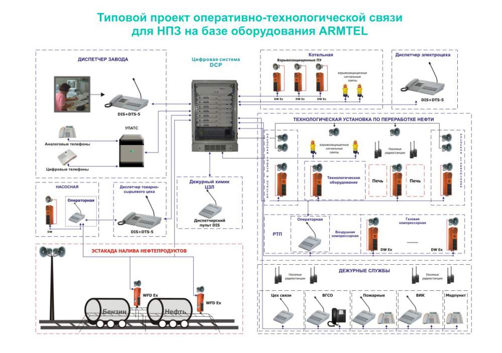 Buy The standard decision of system of loud-speaking communication on oil and gas objects
