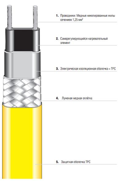 Саморегулируемый параллельный нагревательный кабель MSB, тип 07-5804-240Y