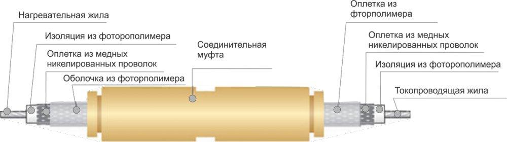 Электрический нагревательный кабель постоянной мощности ССТ СНФ 01R8