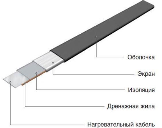 Секция нагревательная кабельная ССТ 50НТ06-3-1380-040