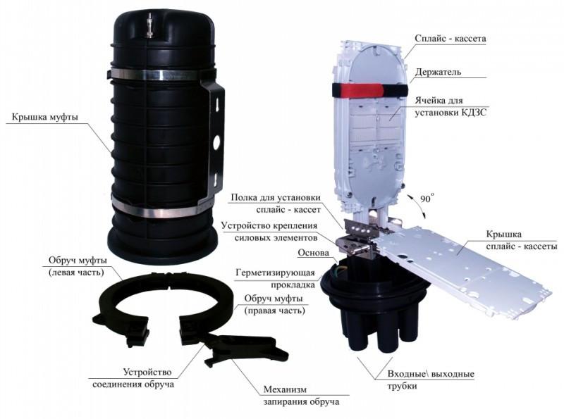 Купить Муфта оптическая GJS-03