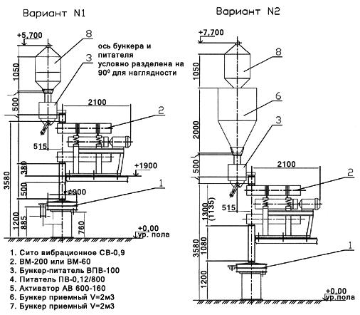 Купить Типовая линия помола сыпучих материалов на базе вибромельниц ВМ-60 и ВМ-200 производительностью Q=300 -1000 кг/час