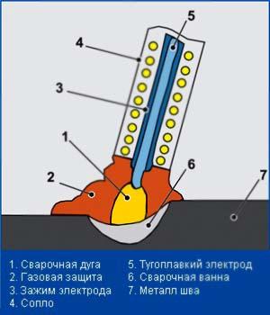 Купить Оборудование для подготовки шихтовых материалов порошковой проволоки, а также обмазки и связующего для сварочных электродов