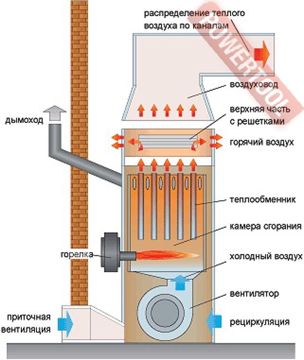 Печи на жидком топливе с воздушным теплообменником из чего теплообменник у siberia