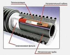 Саморегулируемый нагревательный кабель TMS 30-2CR