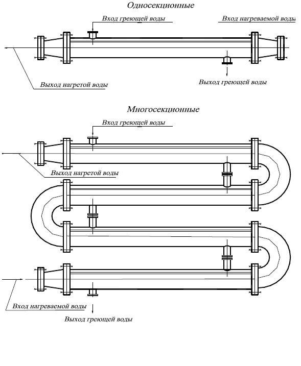 Подогреватели водоводяные односекционные и многосекционные