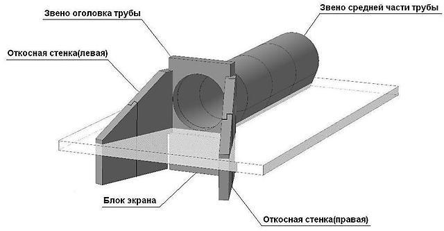 Buy Otkosnye covered ST-4