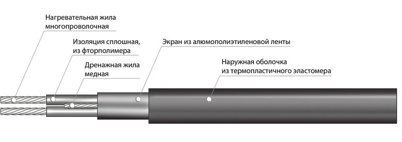 Секция нагревательная кабельная 30МНТ2-0480-040