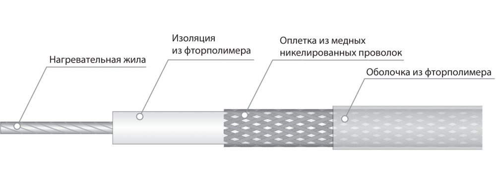 Электрический нагревательный кабель постоянной мощности СНФ 0765