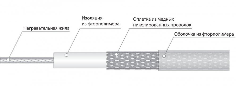 Электрический нагревательный кабель постоянной мощности СНФ 09R7