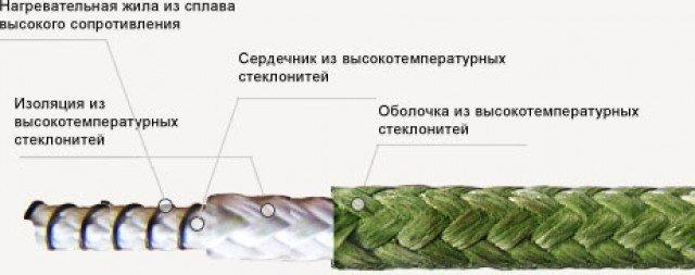 Кабель нагревательный высокотемпературный ВНС 1х0,63 (550)