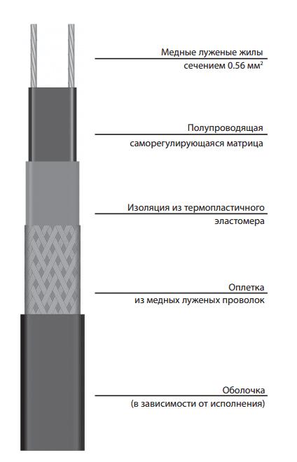 Саморегулирующаяся электрическая нагревательная лента 11VR2-F *под заказ