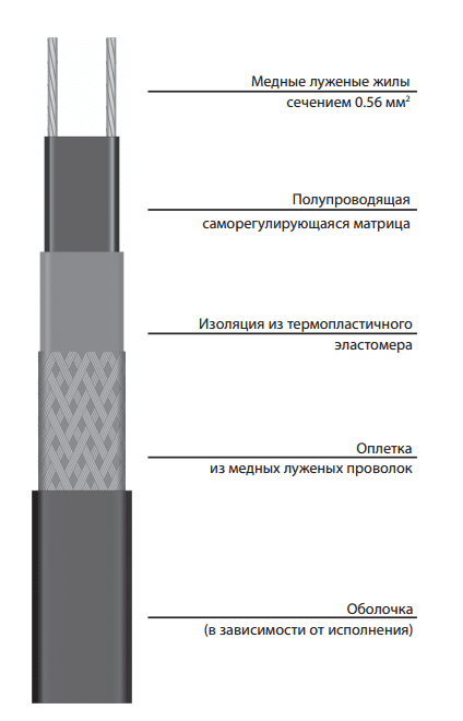 Саморегулирующаяся электрическая нагревательная лента 11VR2-T *под заказ