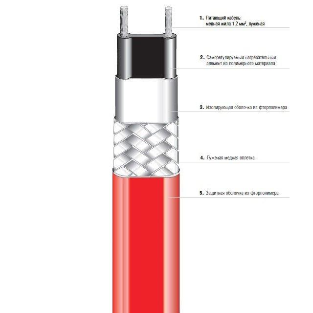 Саморегулируемый параллельный нагревательный кабель HSB (07-5803-215A)