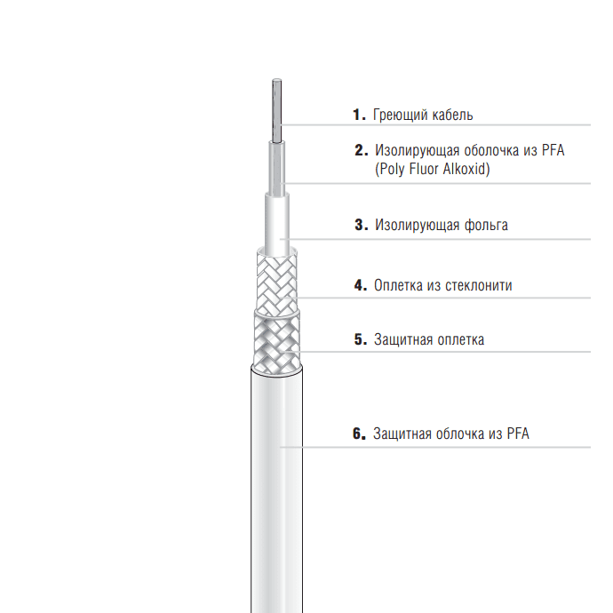 Одножильный нагревательный кабель EKL Premium (27-5821-756K0015)