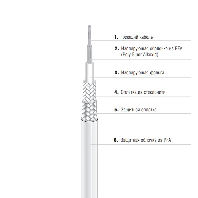 Одножильный нагревательный кабель EKL Premium (27-5821-756K04R4)