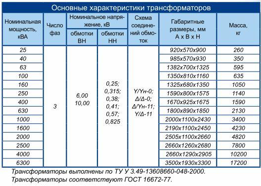 Трансформаторы преобразовательные типа ТСЗП, ТСЗВ