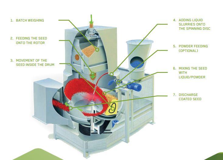Купить Центрическая напылительная машина