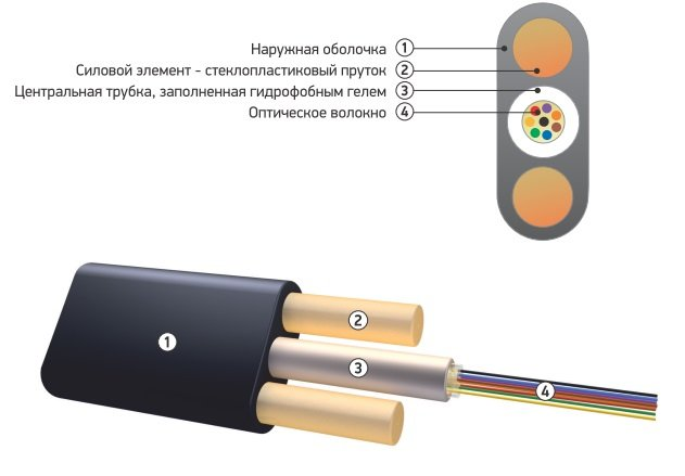 Buy Optical cable suspended (flat cable) OK/D2-T