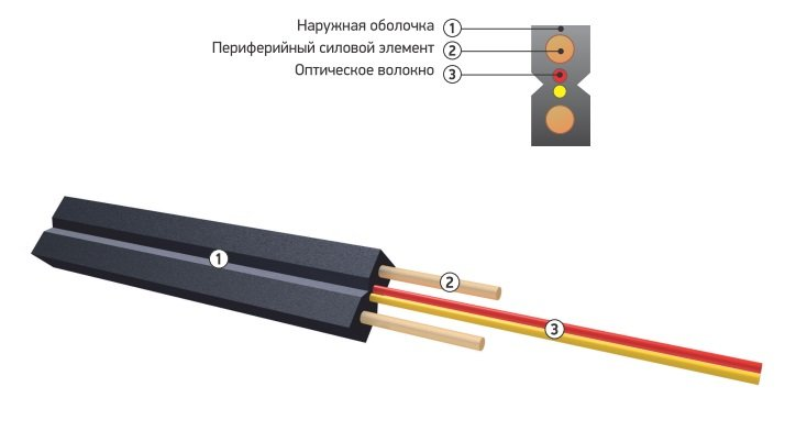 Buy Subscriber fiber-optical cable of brand Drop OKNG-T (v/p2)