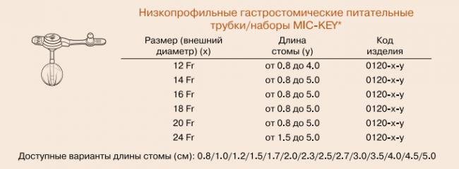 Размеры гастростомических трубок