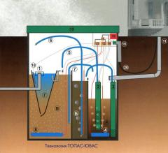 Installations of biological water purification,