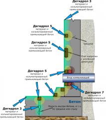 Гидоизолятор дегидрол. добавка в бетон бетоноправ.