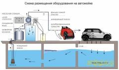 Installations of sewage treatment of car wash