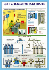 Poster Organization of Work of the Gas Welder