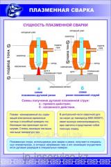 Poster Manual, argonodugovy, plasma welding