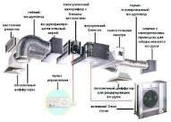 Ev havalandırma sistemleri