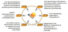 Software product 1C-Reyting: Accounts department
