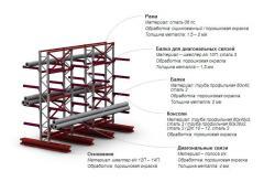 Console cargo racks