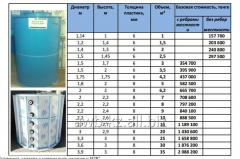 Capacities for drinking water