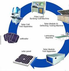Solar batteries of production with PV Solar Convoy