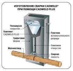 Thermite welding of CADWELD. Exothermic welding