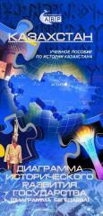 Учебное пособие по истории Казахстана для